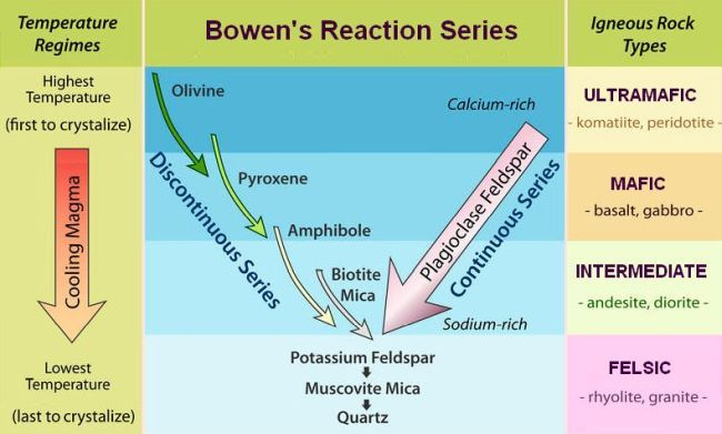 process flow diagram of reaction injection moulding bowen's reaction series | geology | geology, igneous rock ...