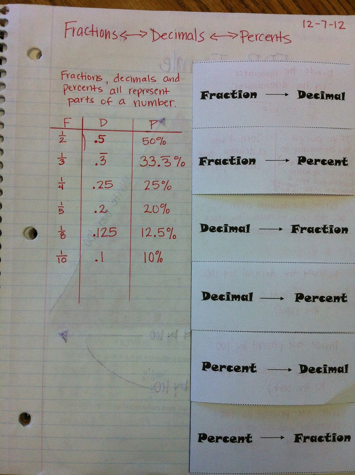 The Teacher Who Hated Math: Fractions, Decimals and Percents, oh my ...