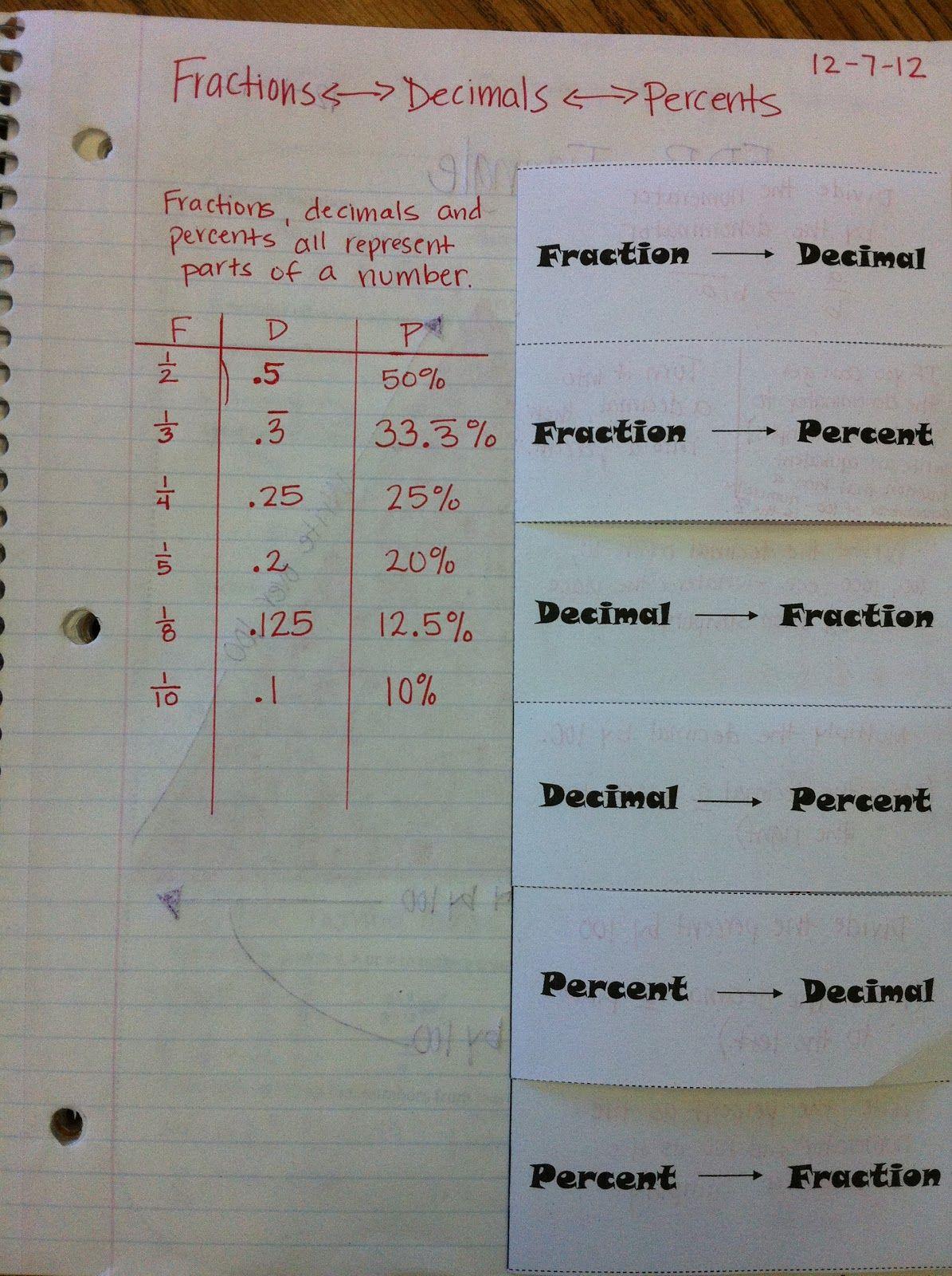 Fractions Decimals And Percents Oh My