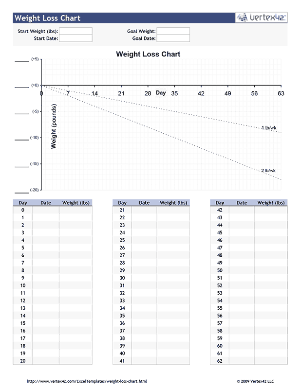 Free printable Weight Loss Chart (PDF) from Vertex42.com