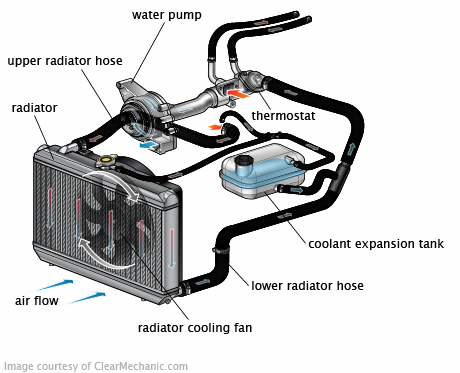 Engine Cooling System Engineering, Cooling system