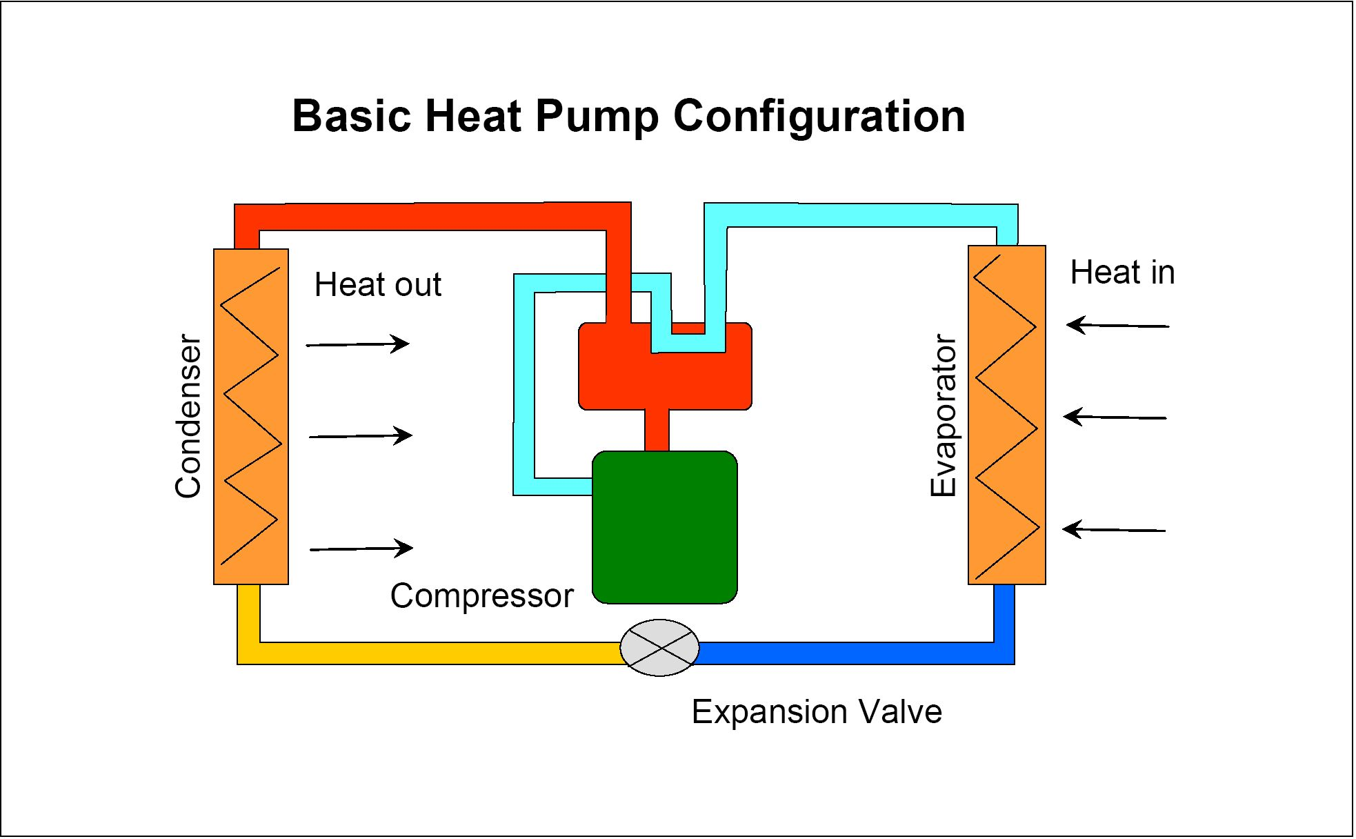 Heat Pumps For Space Heating Alaska Energy Wiki Heat Pump