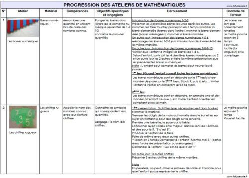 Montessori Math Materials Progresses Essay Sample