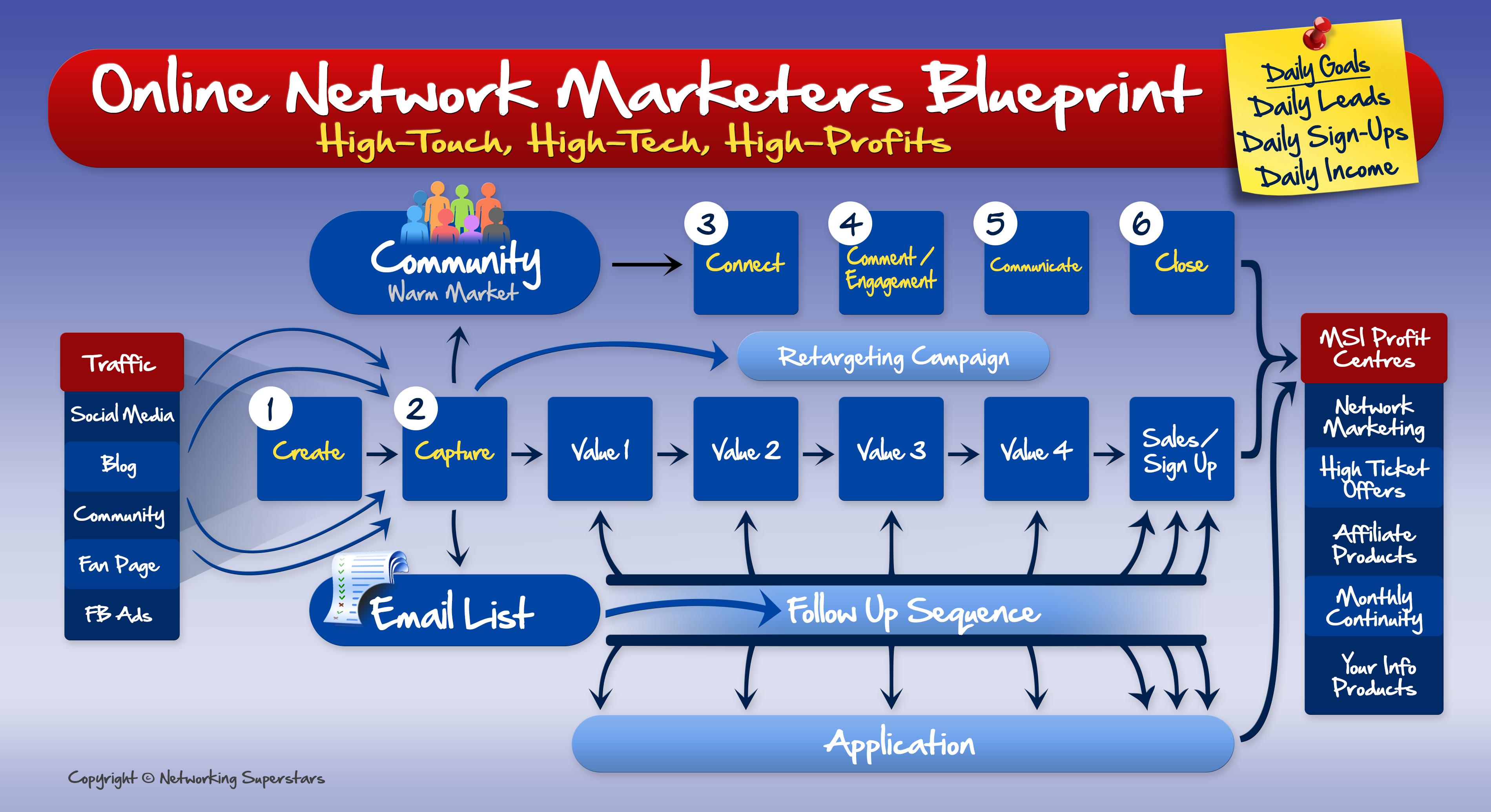 Online network marketers blueprint the architecture design imanada online network marketers blueprint the architecture design imanada stock video footage malvernweather Gallery