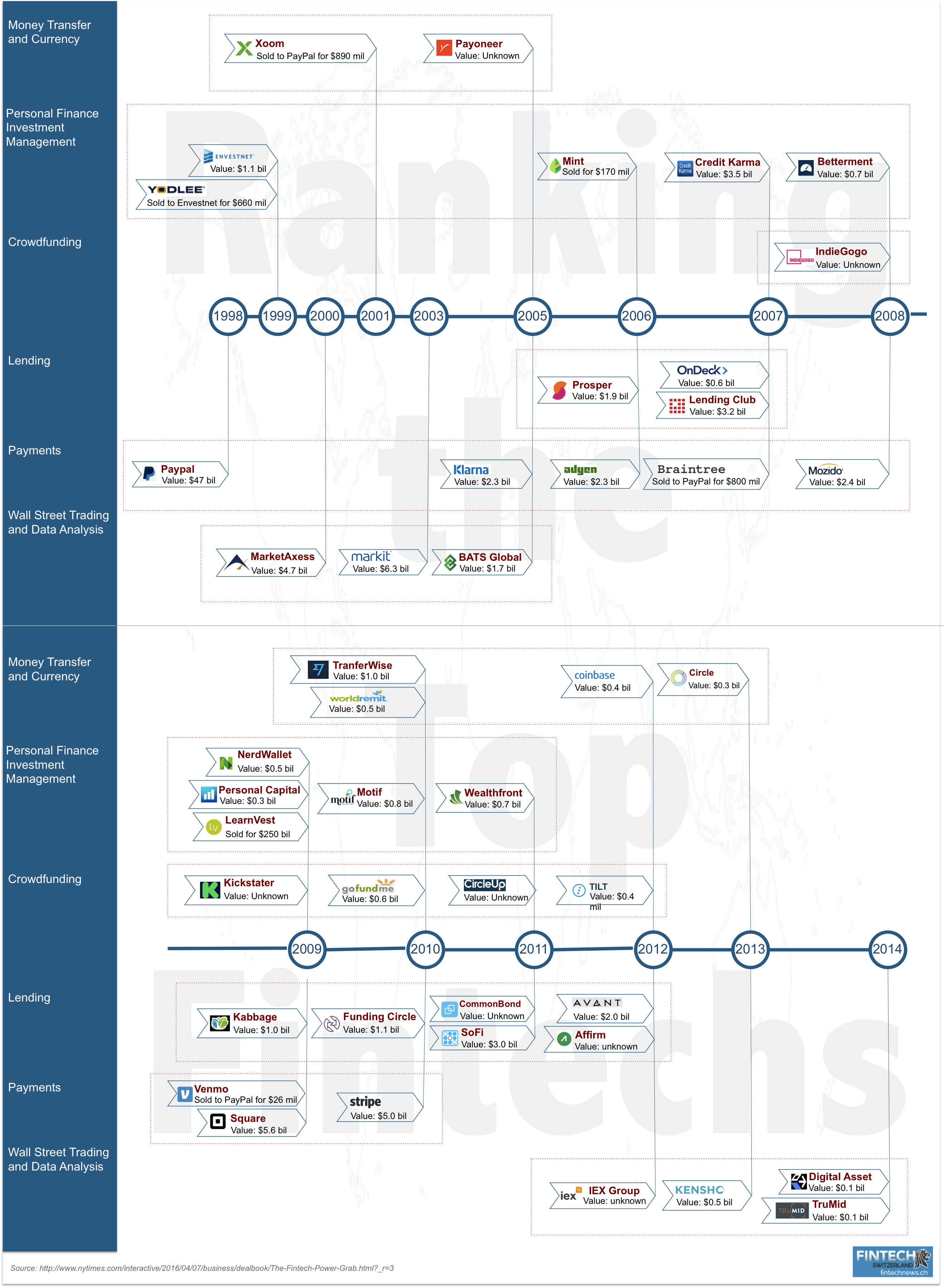 Ranking The Top Fintech Companies | Design: Fintech in 2019