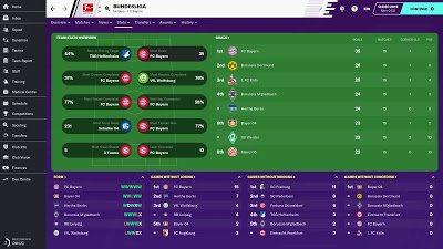New Games Football Manager 2020 Pc Football Manager Mac Games Football Manager Games