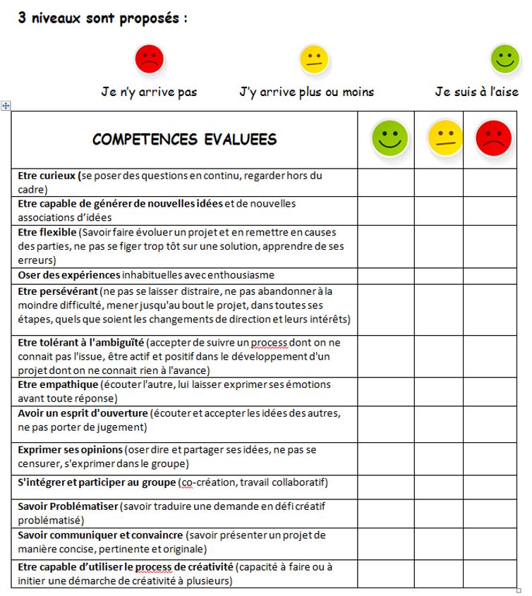 Lors D Atelier De Creativite Chaque Participant Mobilise Et Developpe Des Competences C Auto Evaluation Des Eleves Portefeuille De Competences Auto Evaluation