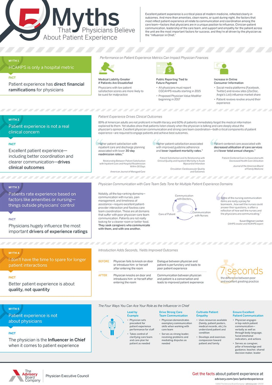 How To Handle Patient ComplaintFlow Chart  Google Search