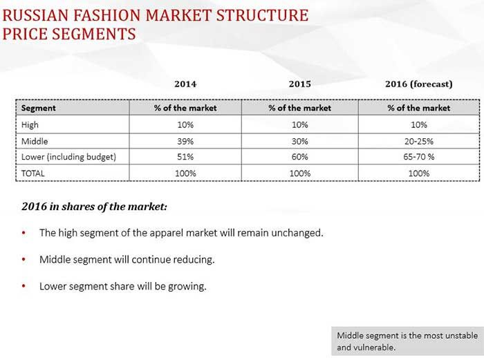 Luxury segment most stable in Russian fashion market