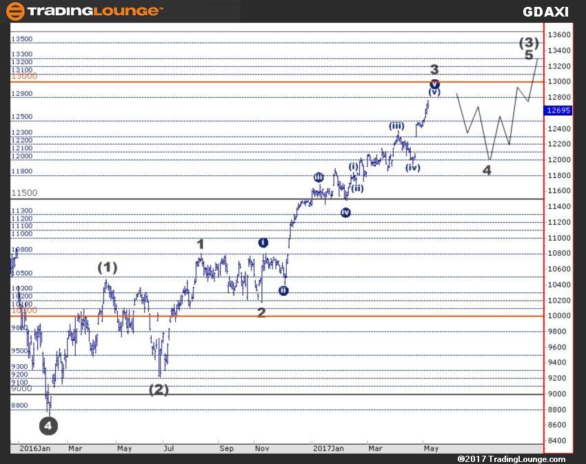 Stock Chart Analysis Wave Theory Stock Charts Chart