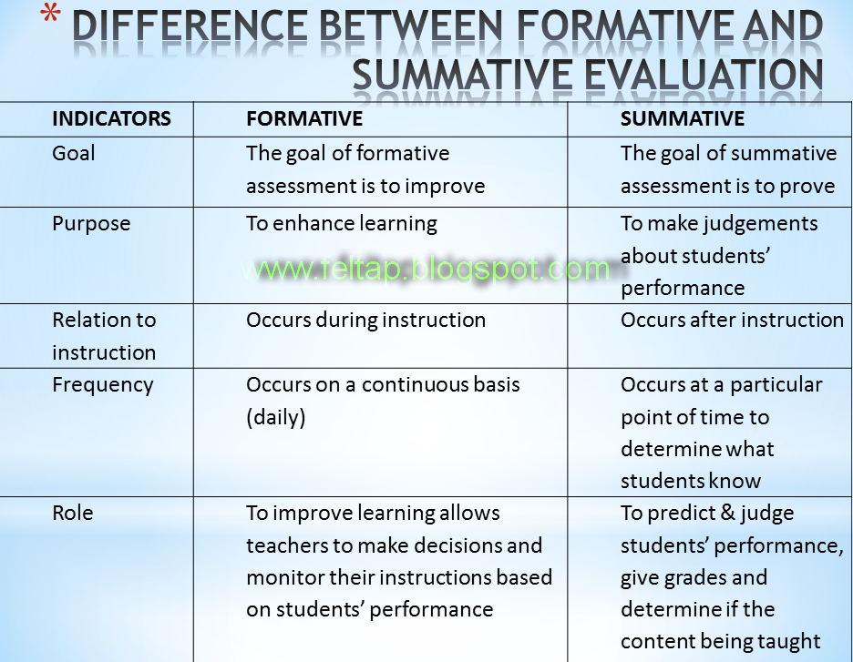 Formative Vs Summative Evaluation  Assessment