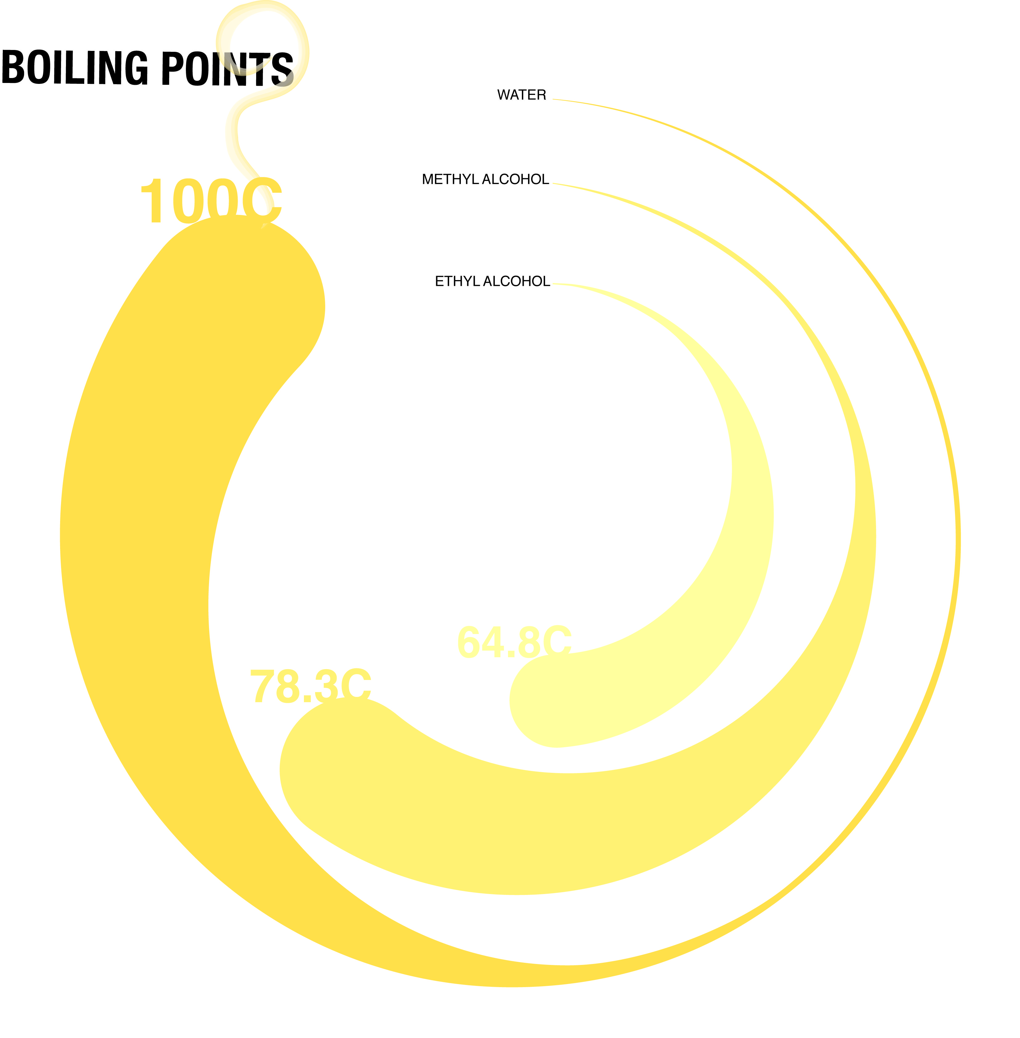 A simple info graphic that illustrates the different boiling points for various substances.