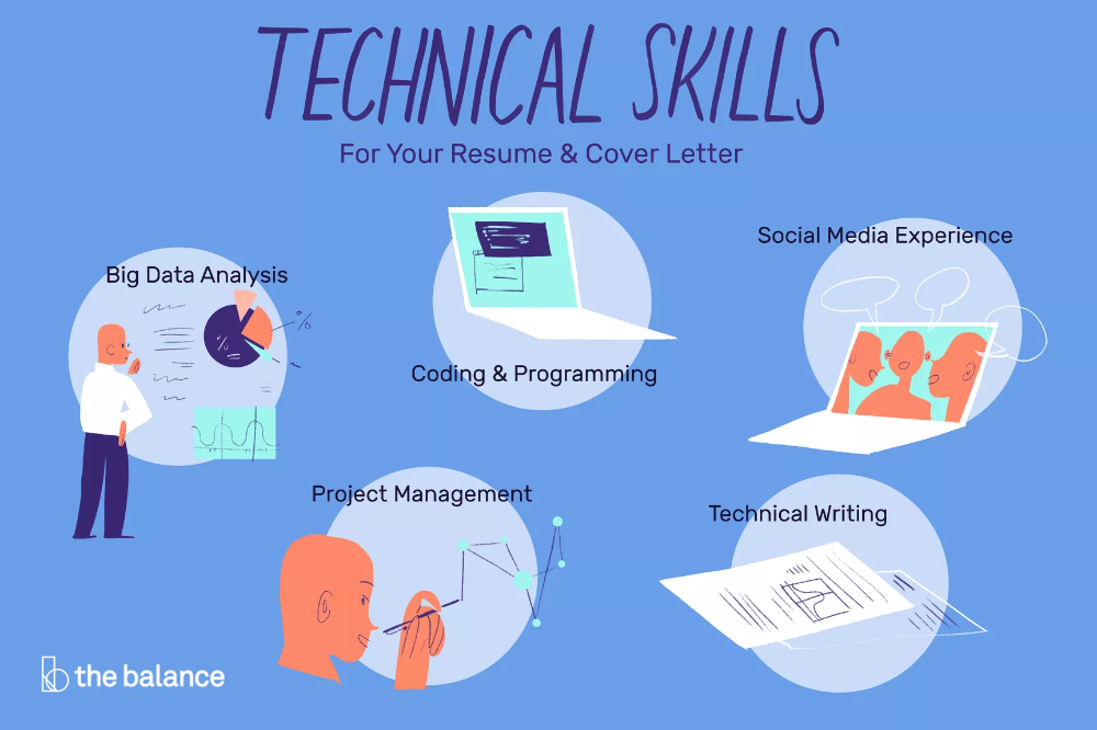 List Of Important Technical Skills With Examples Resume Skills Time Management Skills Management Skills