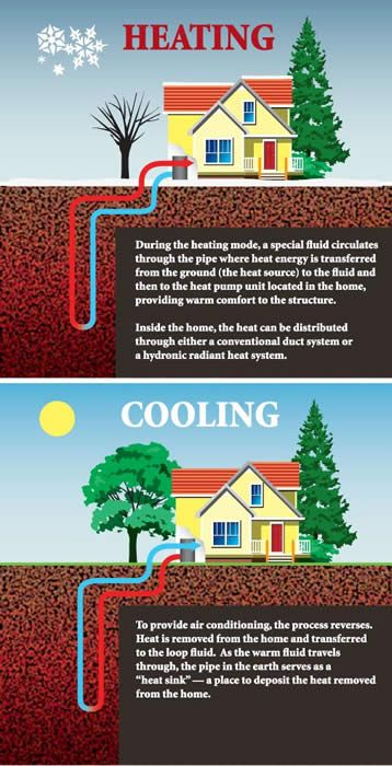 Diy Geothermal House Cooling Heat Pump Unit Philippine Houses