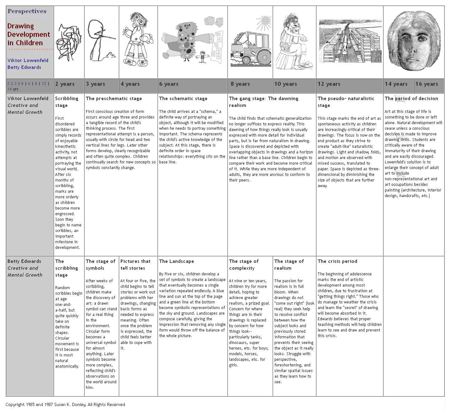 A Very Helpful Chart To Help Teachers Parents And Kids Understand The Development Of Children
