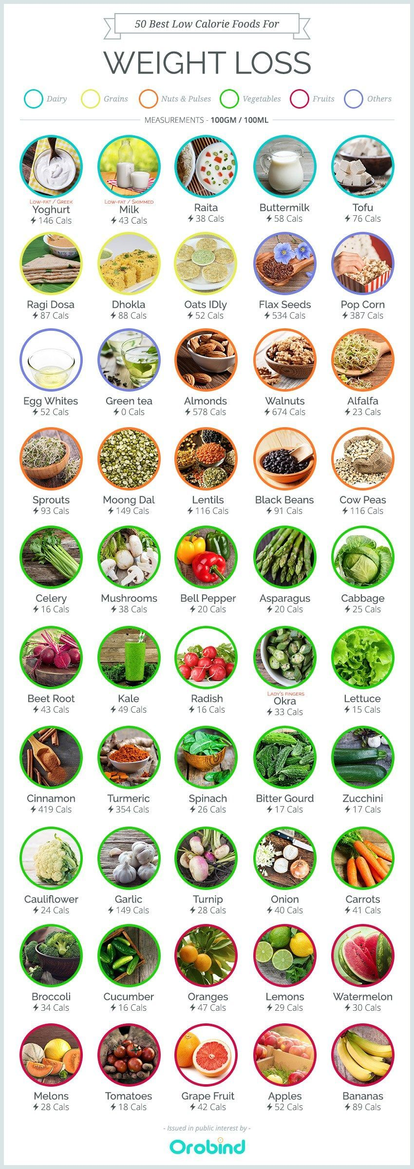 Fast weight loss raw food diet