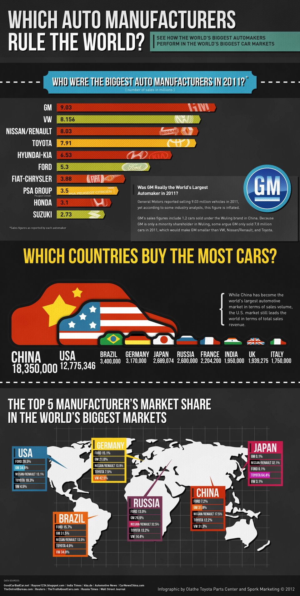 Infographic 2011 World Car Sales Statistics Cars For Sale
