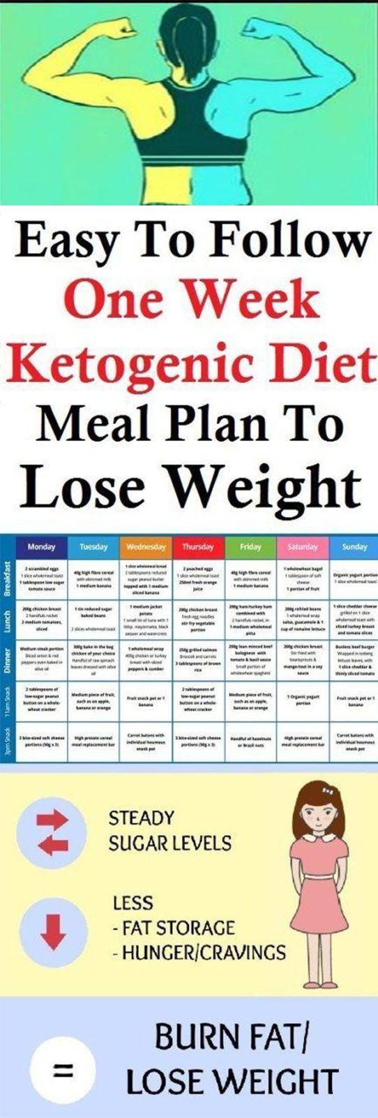 how to start a diet plan to lose weight