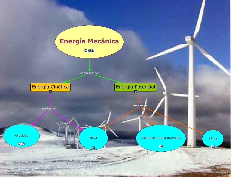 Energía Mecánica Cmaps Capacitación Energía Energía Cinética Ciencias Fisicas