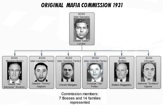 Image result for The italian mafia commission mob of luciano