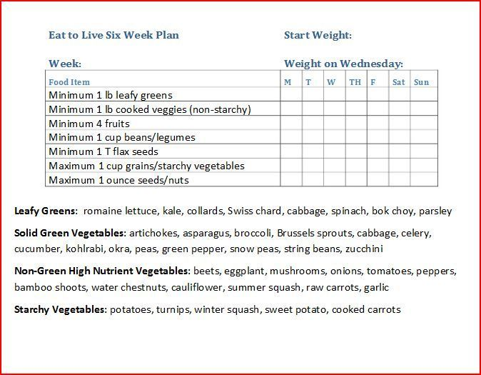 Dr Fuhrman Eat To Live Sample Menu Plans  Google Search  Etl