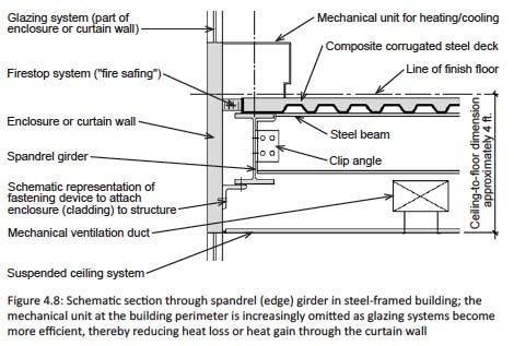Image Result For Steel Floor Section Steel Beams Mechanical