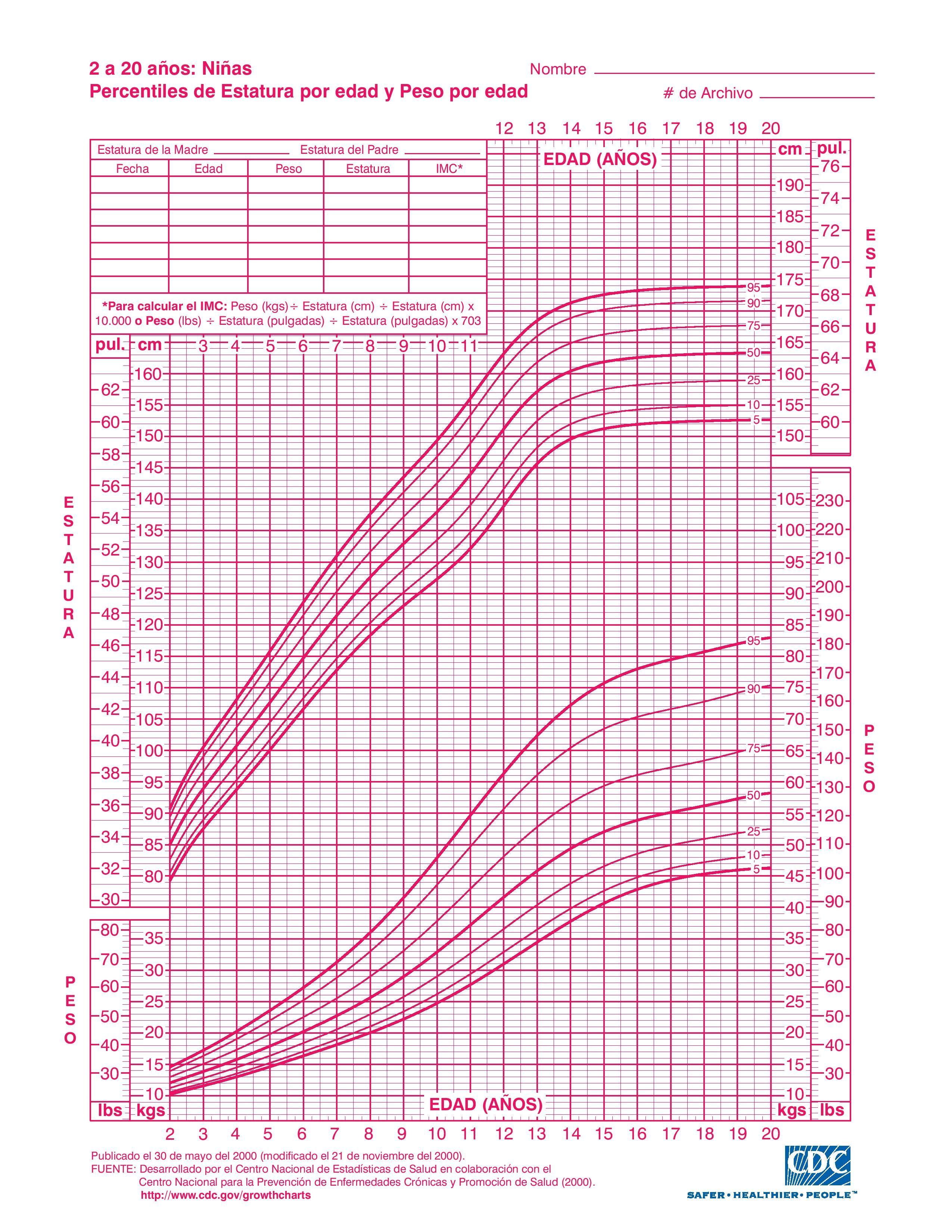 co06l022-page-001.jpg (2550×3300) | tabla de crecimiento boy | Pinterest