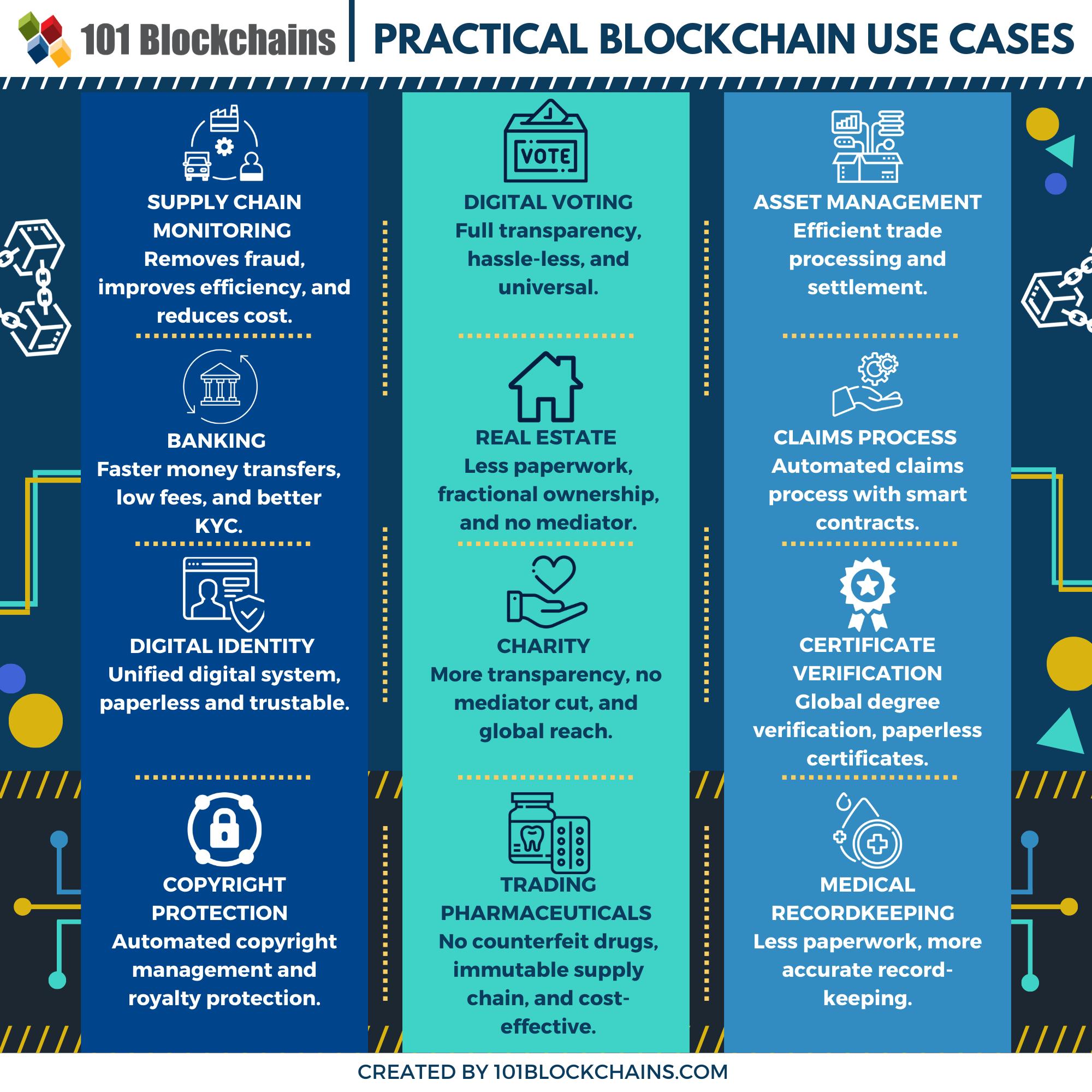 12 Practical Blockchain Use Cases For 2020 101blockchains Via Mikequindazzi Ai Smartcontracts Fintech Payments Iot Blockchain Fintech Use Case
