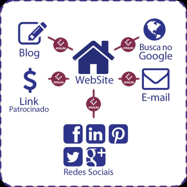 Como atrair clientes para o seu site | Indiga