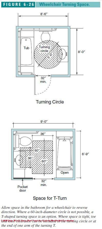 Figure 6-1: Accessible Bathroom Design Specs: (C) J Wiley S Bliss ...