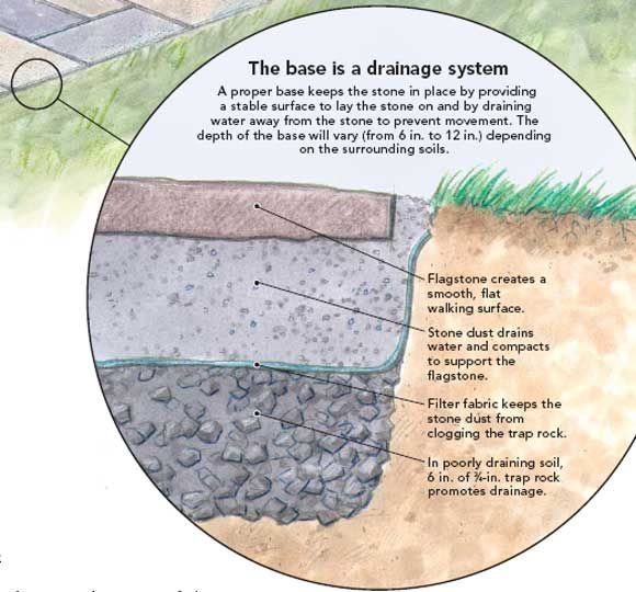 Stone pathways for drainage garden design pathways for Garden drainage system