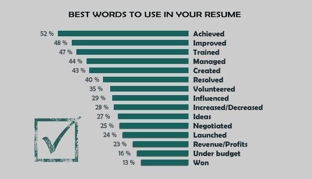21 Words to Never Include in Your Resume   wwwglassdoor