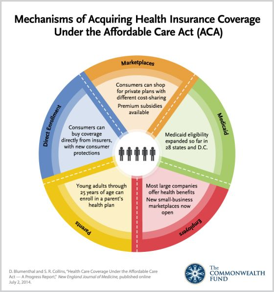 20 Million Americans Gained Coverage Under The Affordable Care Act