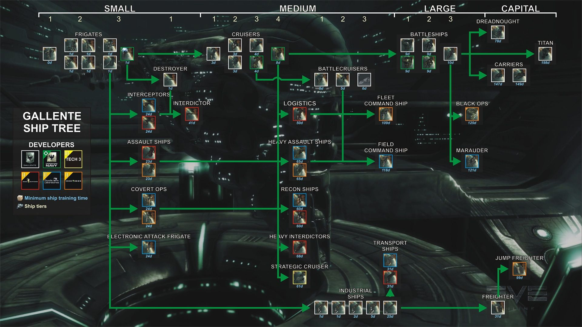 Gallente ship tree | Eve online infographic visual aids in