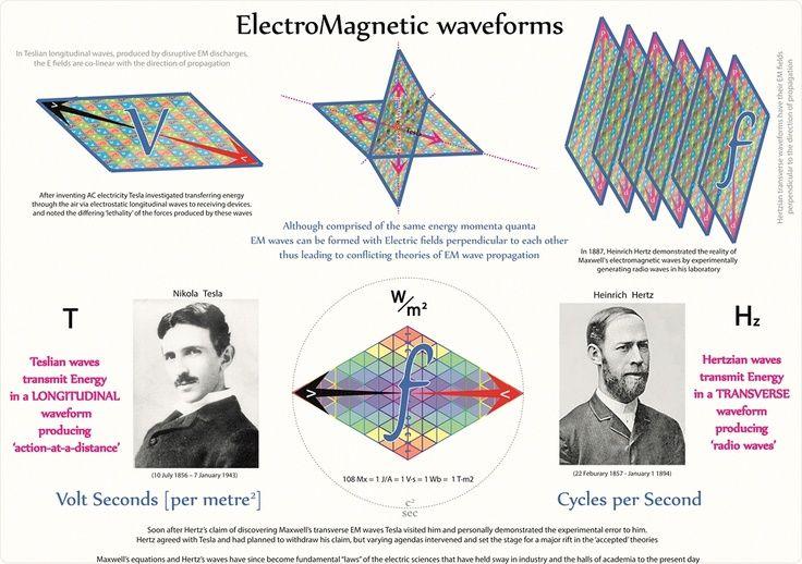 Image Result For Tesla Coil Formulas