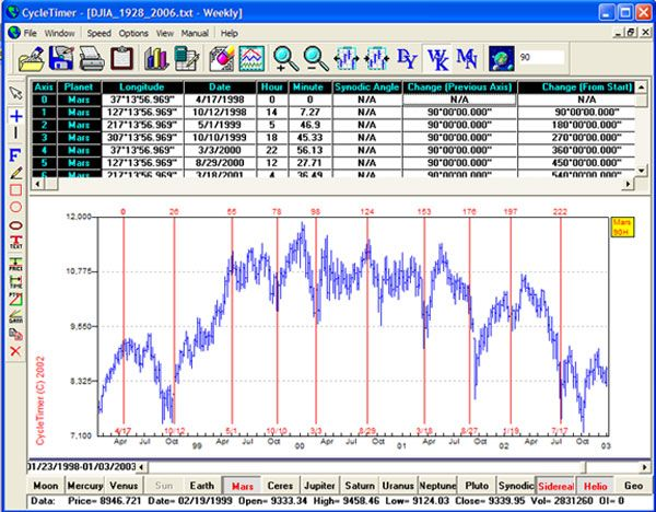 Cycletimer Intraday