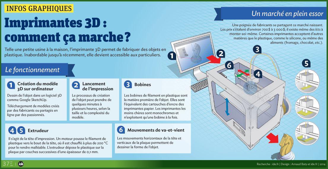 El Conde fr Une imprimante 3D au collège! FLE Informatique - Logiciel De Maison 3d