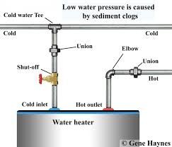 Image Result For What Causes Low Hot Water Pressure In Kitchen