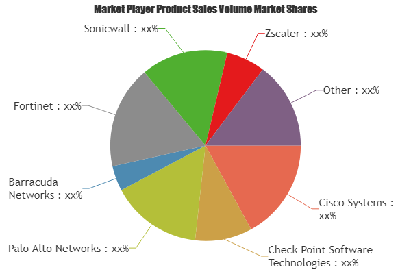 Next Generation Firewall Market Share Analysis Of The Top Industry Players Cisco Systems Check Poi Competitive Analysis Technology Solutions Marketing Trends