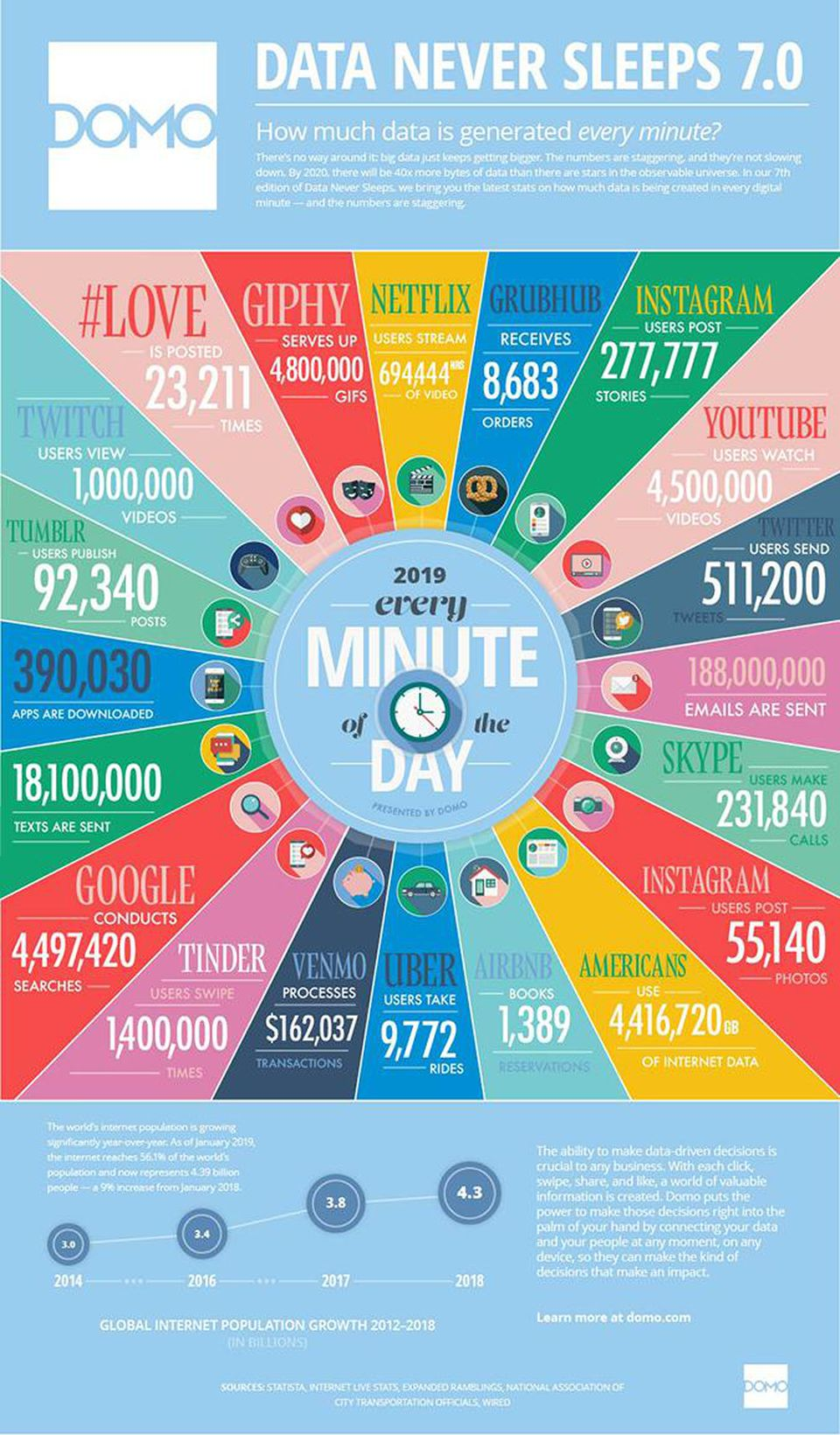 How Much Data Is Collected Every Minute Of The Day Big Data Infographic Infographic Marketing Data Science Learning
