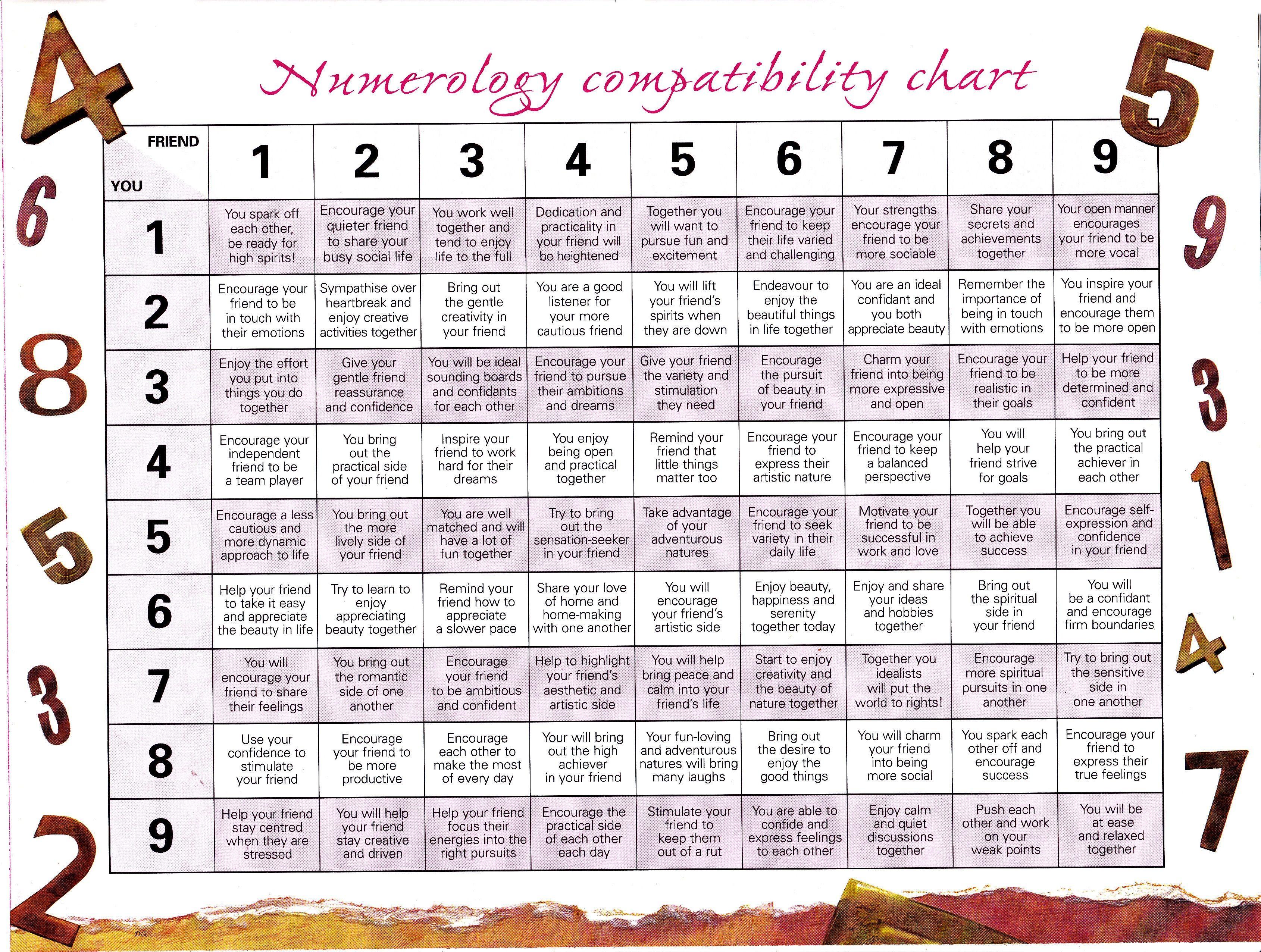 Numerology compatibility chart friendship numbers astrology numerology compatibility chart friendship numbers nvjuhfo Choice Image