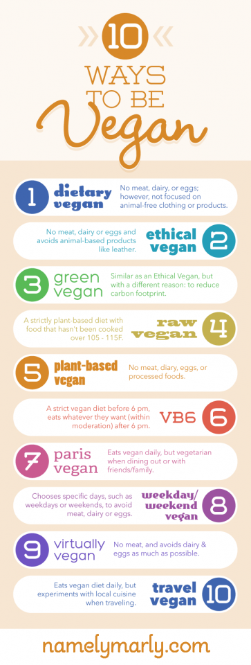 10 Ways to Be Vegan Infographic by namelymarly.com  We all need to stop condemning others for doing it thier way