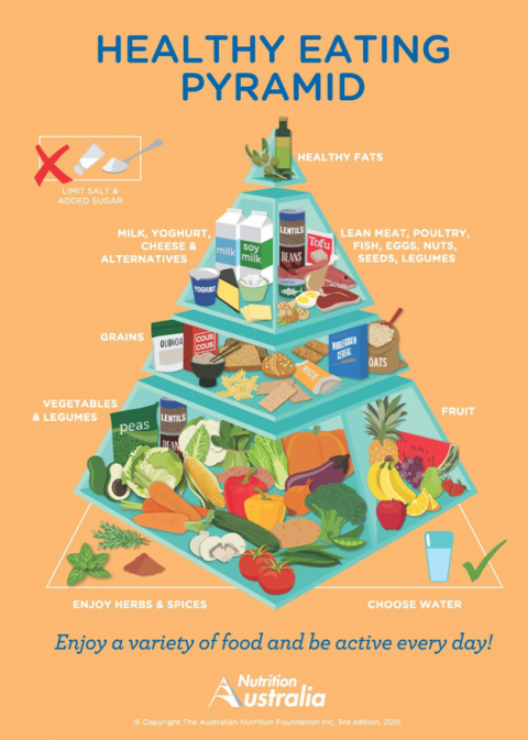 Eat Quinoa And Drink Soy Milk What An Innovative Food Pyramid Looks Like Healthy Eating Pyramid Food Pyramid Healthy Eating