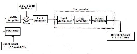 satellite communication block diagram