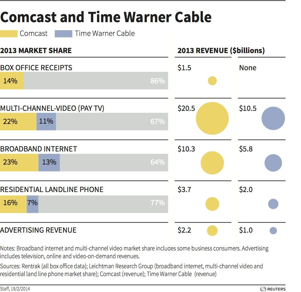 Comcast and Time Warner Cable graphic of the day Comcast