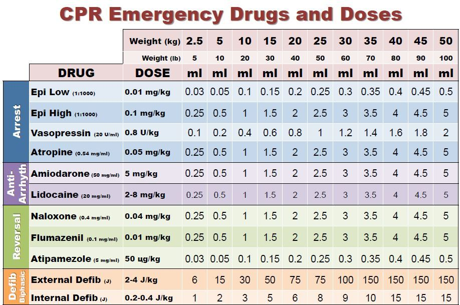 Cpr drugs and doses table also vet tech veterinary technician rh pinterest