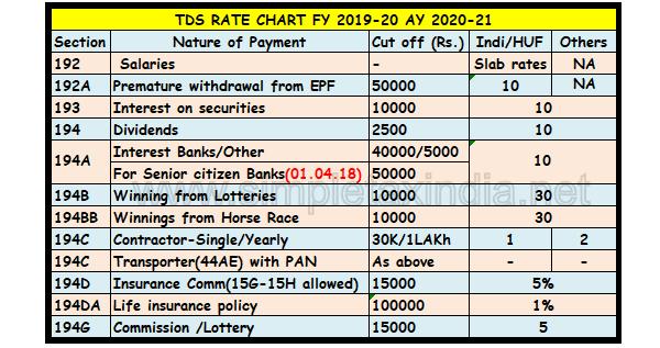 Tds Rate Chart Ay 2019 20 Barta Innovations2019 Org