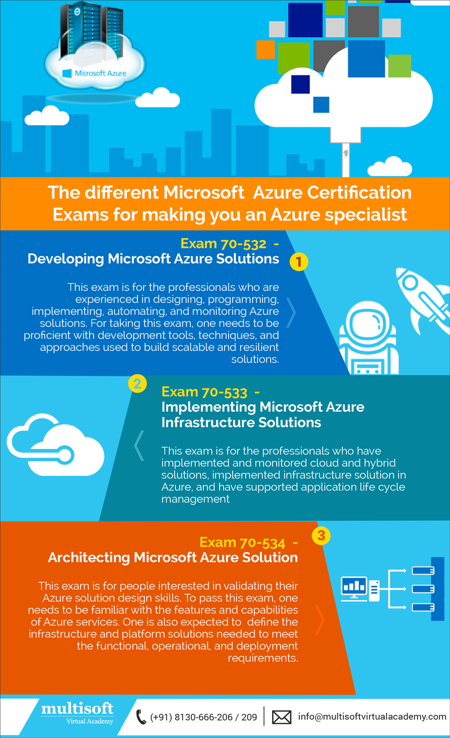 The Different Microsoft Azure Certification Exams For Making You An