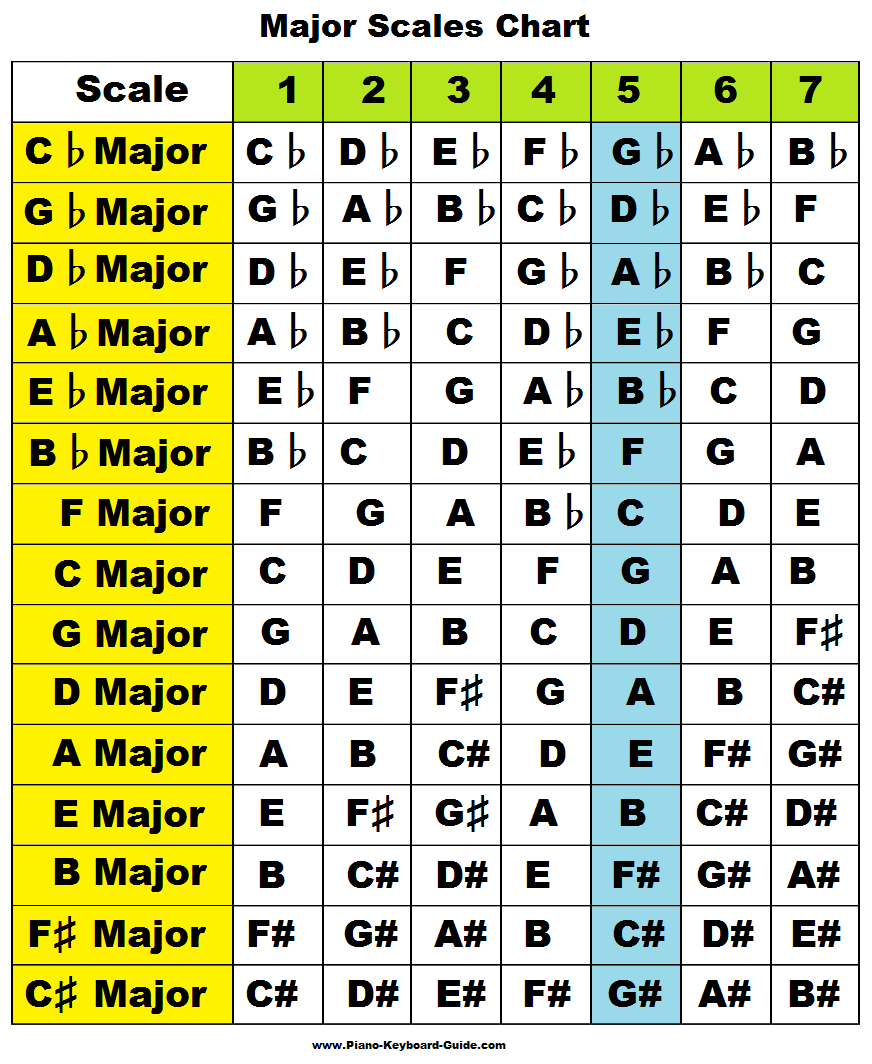 Major scales chart also music theory pinterest piano scale rh