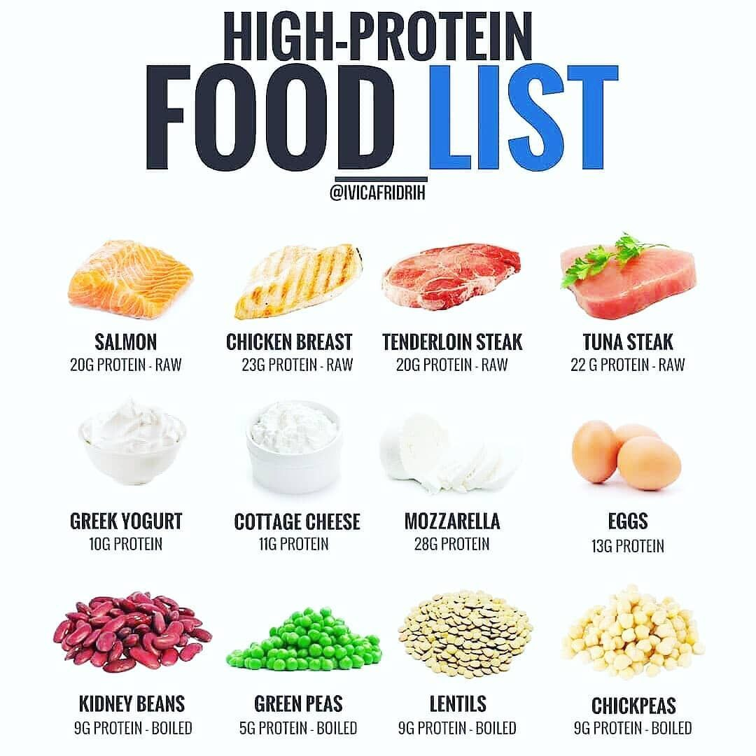 HIGHPROTEIN FOODS🔥 ___________________ Follow
